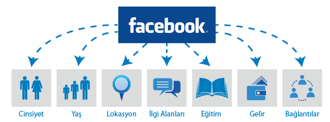 facebook dogru reklam verme